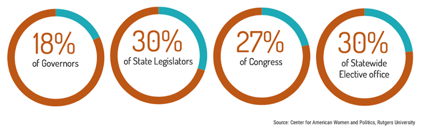 Graphic about women in office after the 2020 election: 18% of governors, 30% of state legislators, 27% of Congress, 30% of statewide elective office