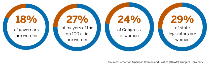 Graphic about women in office: 18% of governors, 27% of mayors, 24% of Congress, 29% of state legislators
